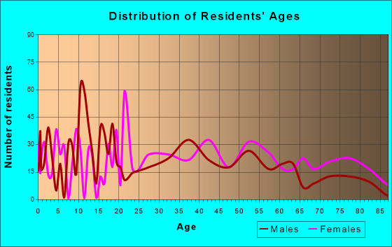 Johnston City, Illinois Age and Sex of Residents