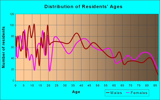 La Salle, Illinois Age and Sex of Residents