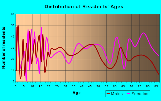 Lawrenceville, Illinois Age and Sex of Residents