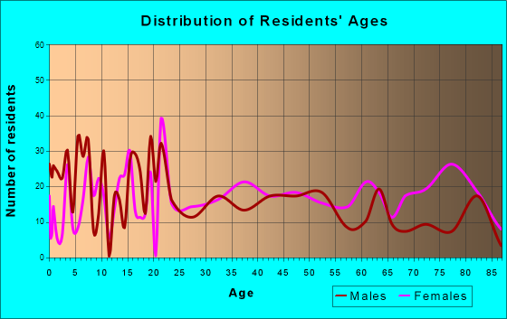 McLeansboro, Illinois Age and Sex of Residents