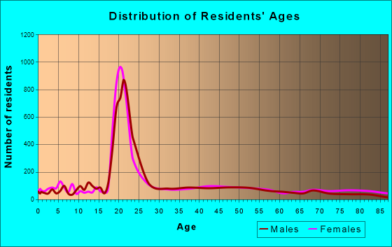 Macomb, Illinois Age and Sex of Residents