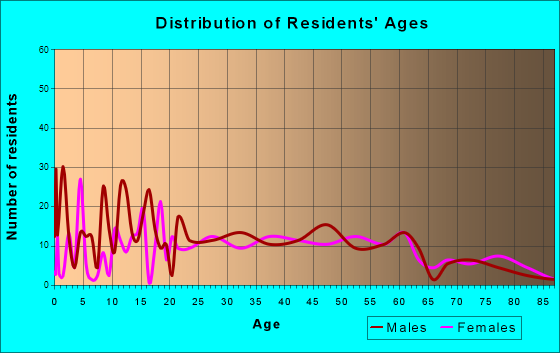 Manito, Illinois Age and Sex of Residents