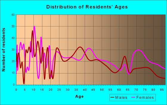 Marshall, Illinois Age and Sex of Residents
