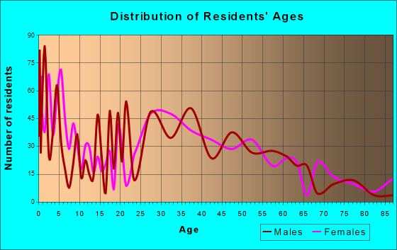 Maryville, Illinois Age and Sex of Residents
