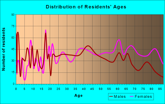 Metropolis, Illinois Age and Sex of Residents
