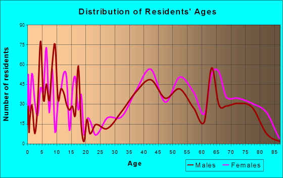 Northfield, Illinois Age and Sex of Residents