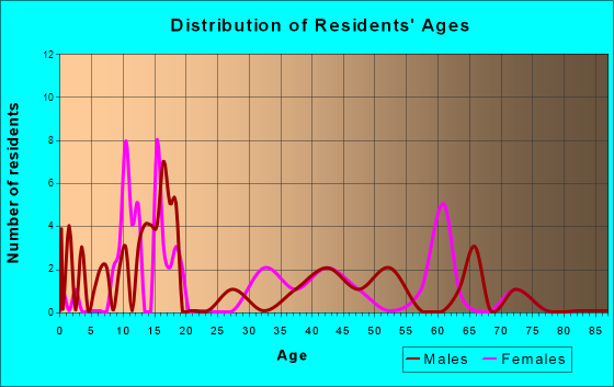 Palmer, Illinois Age and Sex of Residents