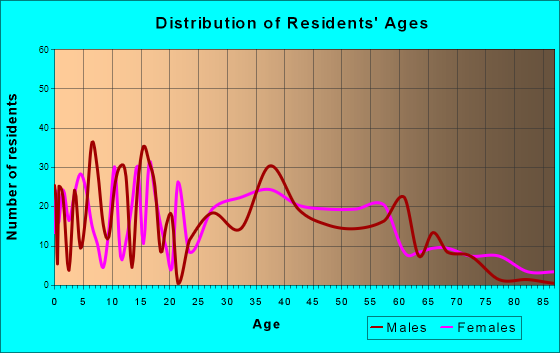 Pawnee, Illinois Age and Sex of Residents