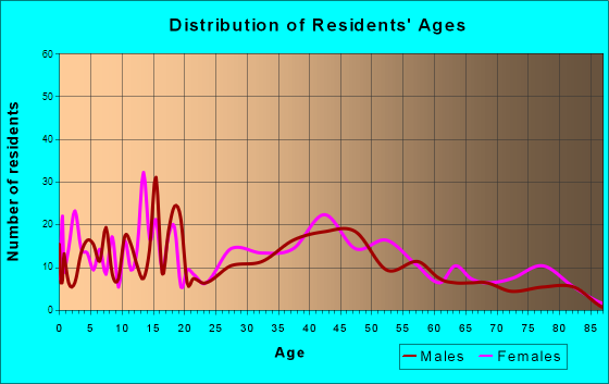 Pecatonica, Illinois Age and Sex of Residents
