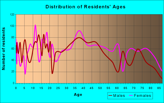 Peru, Illinois Age and Sex of Residents