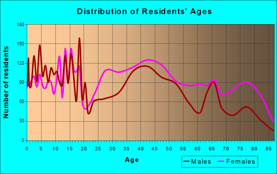 Alexander City, Alabama Age and Sex of Residents