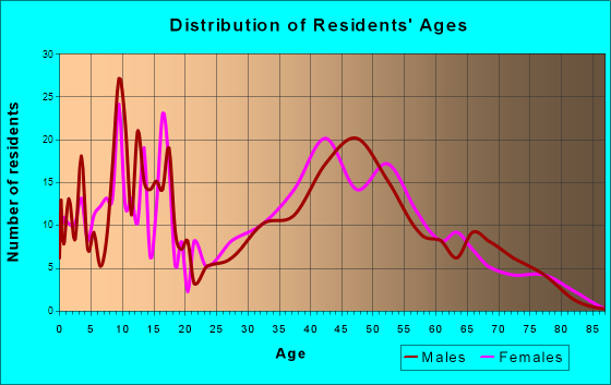 Haines, Alaska Age and Sex of Residents