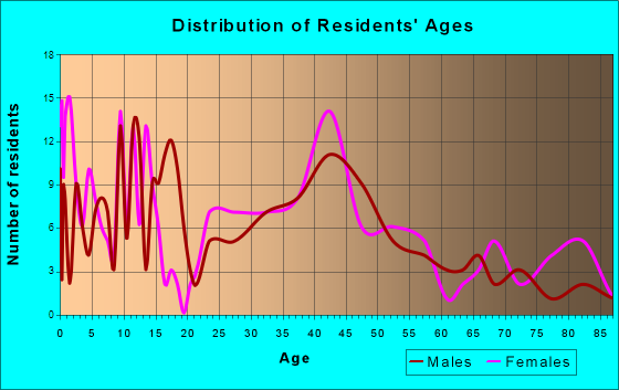 Sidney, Illinois Age and Sex of Residents