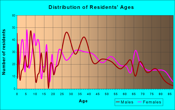 South Chicago Heights, Illinois Age and Sex of Residents