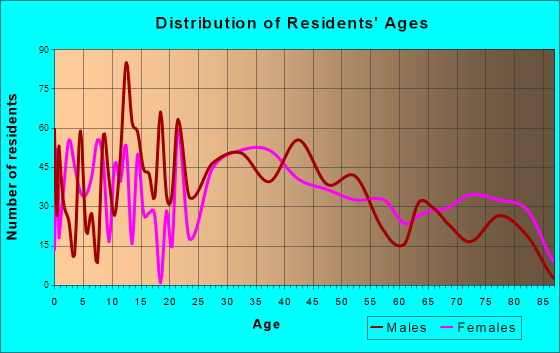 Stickney, Illinois Age and Sex of Residents