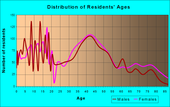 Swansea, Illinois Age and Sex of Residents