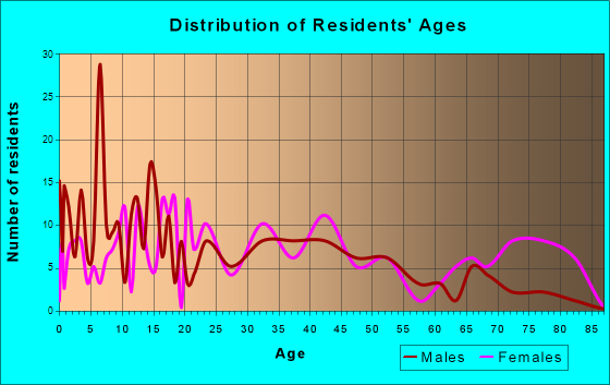Toledo, Illinois Age and Sex of Residents