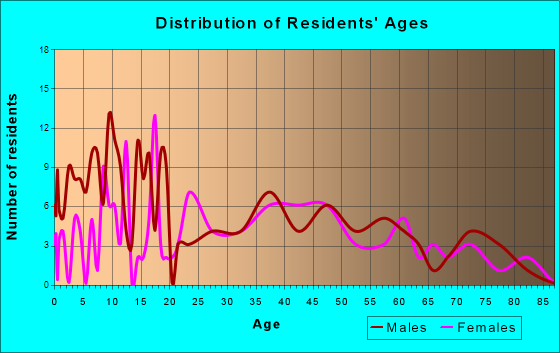 Vermont, Illinois Age and Sex of Residents