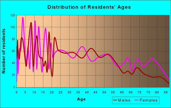 Brazil, Indiana Age and Sex of Residents