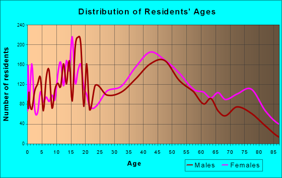 Crown Point, Indiana Age and Sex of Residents