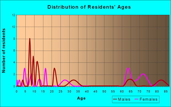 Elizabeth, Indiana Age and Sex of Residents