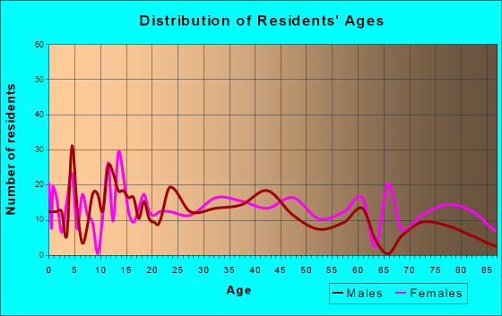 Flora, Indiana Age and Sex of Residents