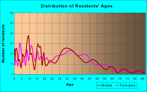Georgetown, Indiana Age and Sex of Residents