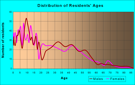 Kotzebue, Alaska Age and Sex of Residents