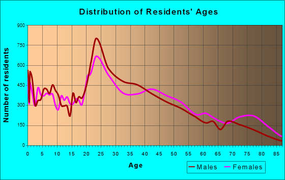 Lafayette, Indiana Age and Sex of Residents