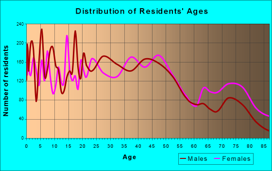 La Porte, Indiana Age and Sex of Residents