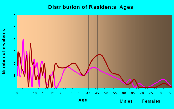 Leesburg, Indiana Age and Sex of Residents
