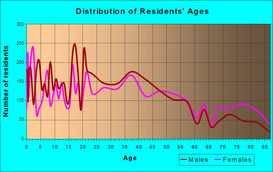 Logansport, Indiana Age and Sex of Residents