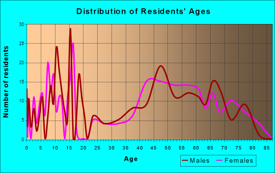 Long Beach, Indiana Age and Sex of Residents