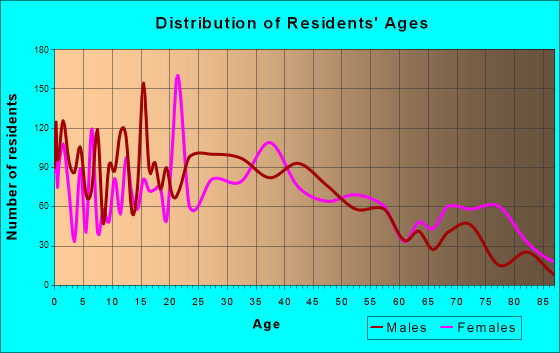 Martinsville, Indiana Age and Sex of Residents