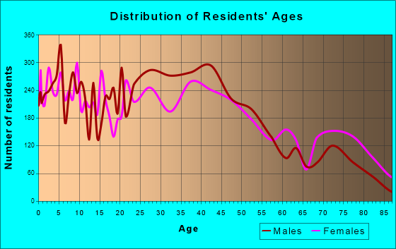 Michigan City, Indiana Age and Sex of Residents
