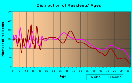 New Castle, Indiana Age and Sex of Residents
