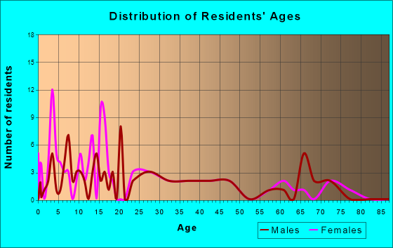 Orland, Indiana Age and Sex of Residents