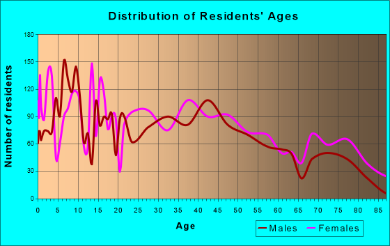 Peru, Indiana Age and Sex of Residents