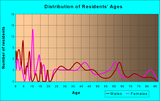 Plainville, Indiana Age and Sex of Residents