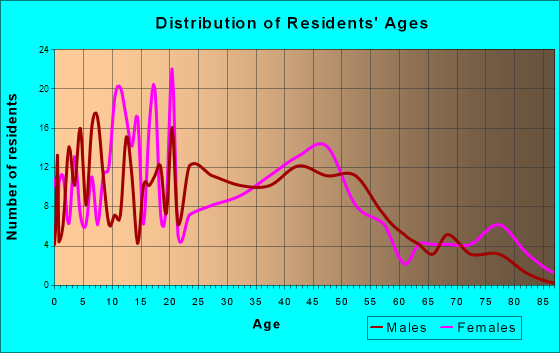 Roanoke, Indiana Age and Sex of Residents