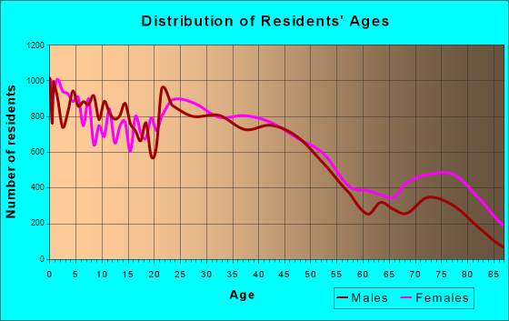 South Bend, Indiana Age and Sex of Residents