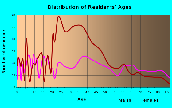 Anamosa, Iowa Age and Sex of Residents