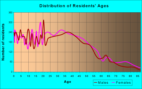 Ankeny, Iowa Age and Sex of Residents