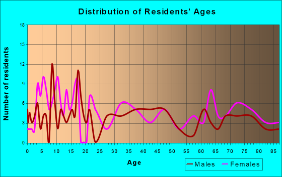 Bancroft, Iowa Age and Sex of Residents