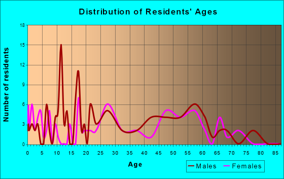 Beacon, Iowa Age and Sex of Residents