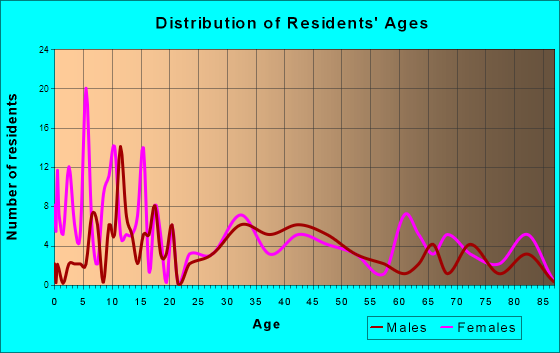 Coggon, Iowa Age and Sex of Residents