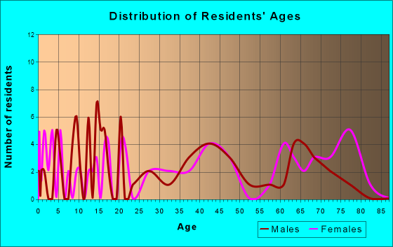 Colesburg, Iowa Age and Sex of Residents