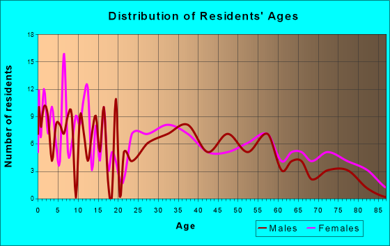Eldon, Iowa Age and Sex of Residents