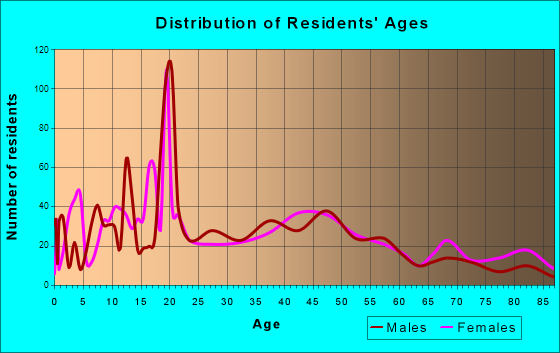 Forest City, Iowa Age and Sex of Residents