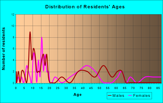 Granville, Iowa Age and Sex of Residents